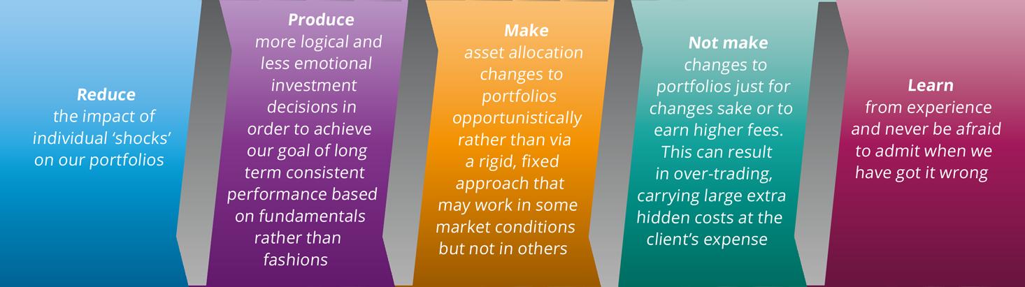 5 boxes showing SCM Direct's Asset Allocation Aims